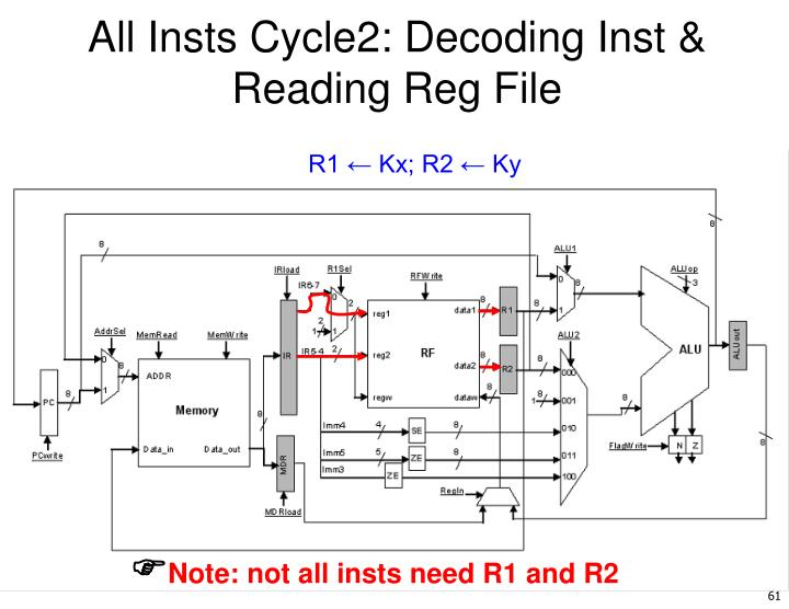 All Insts Cycle2: Decoding Inst & Reading Reg File