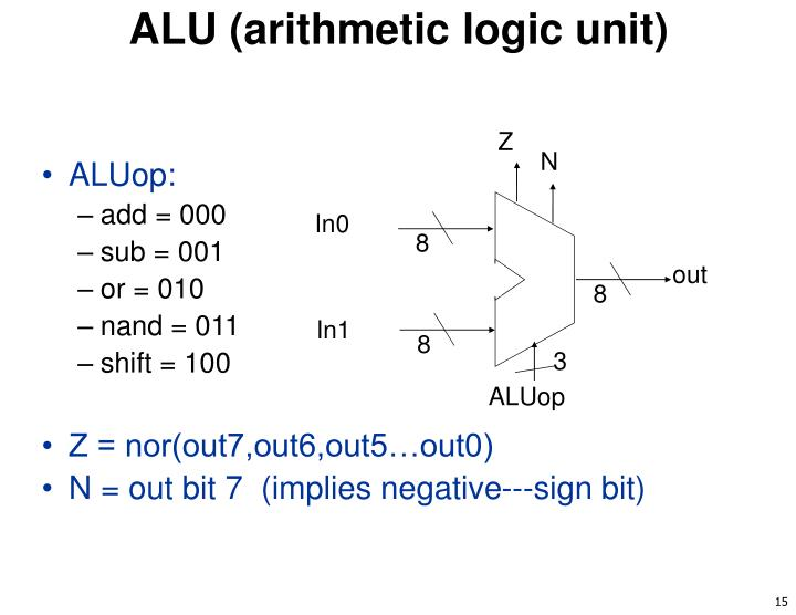 ALU (arithmetic logic unit)
