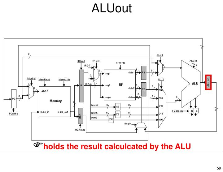 ALUout