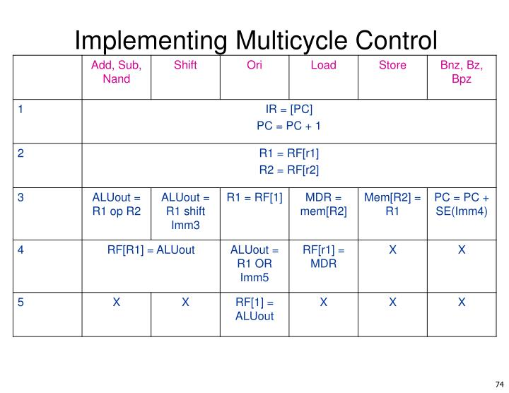 Implementing Multicycle Control