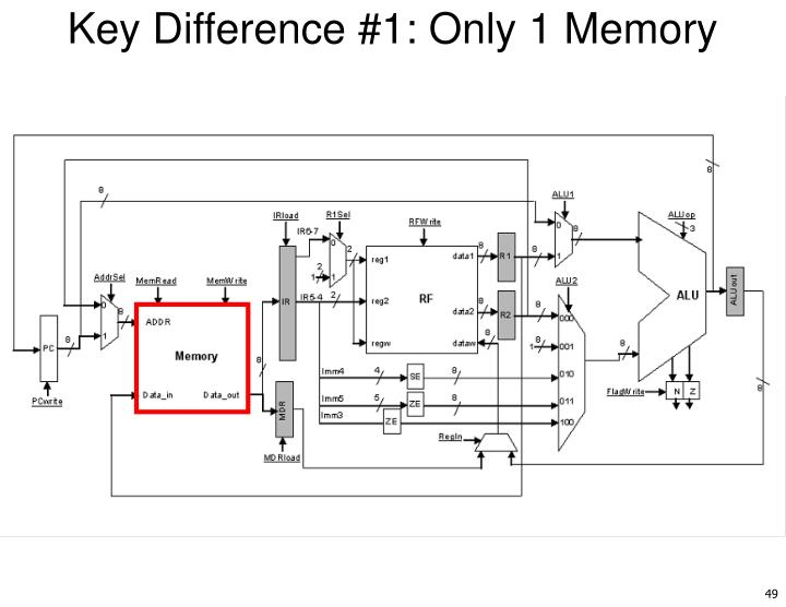 Key Difference #1: Only 1 Memory