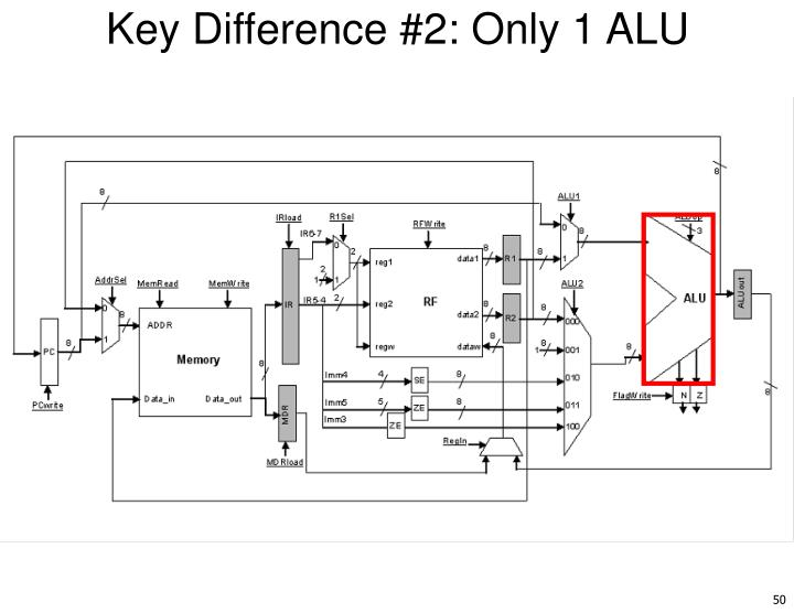 Key Difference #2: Only 1 ALU