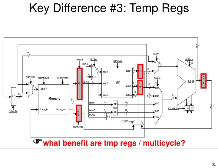 Key Difference #3: Temp Regs