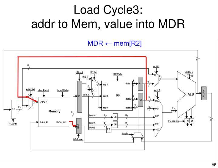 Load Cycle3: