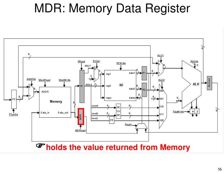MDR: Memory Data Register