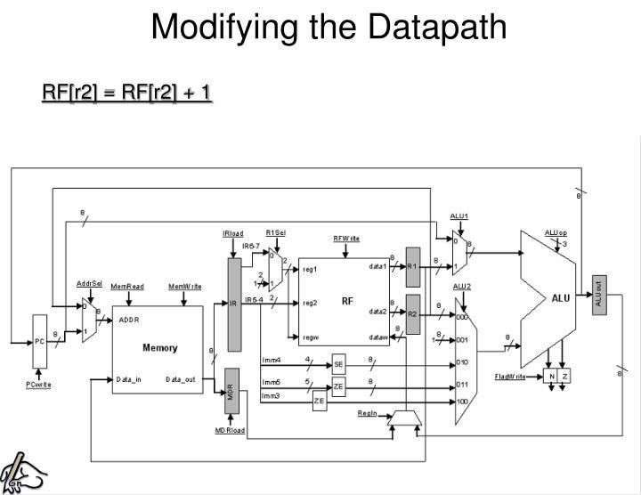 Modifying the Datapath