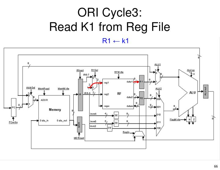 ORI Cycle3: