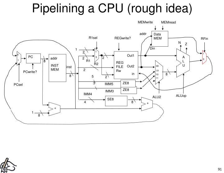 Pipelining a CPU (rough idea)