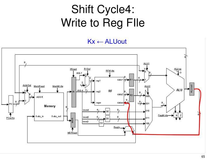 Shift Cycle4: