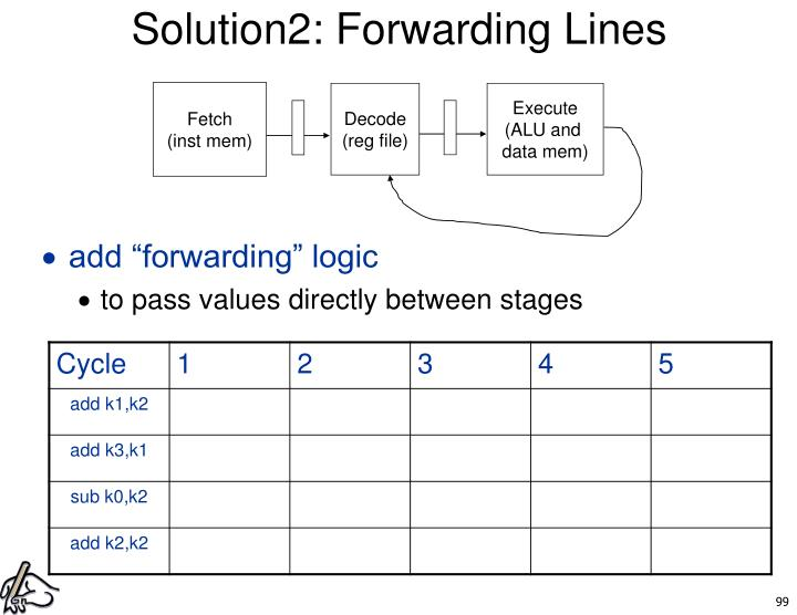 Solution2: Forwarding Lines