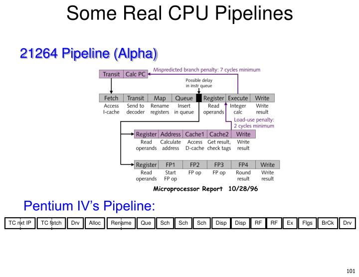 Some Real CPU Pipelines