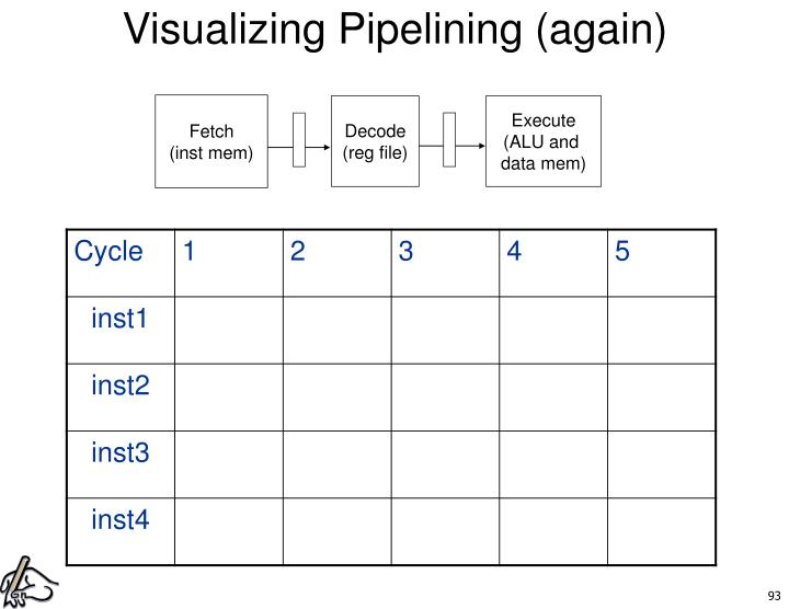 Visualizing Pipelining (again)