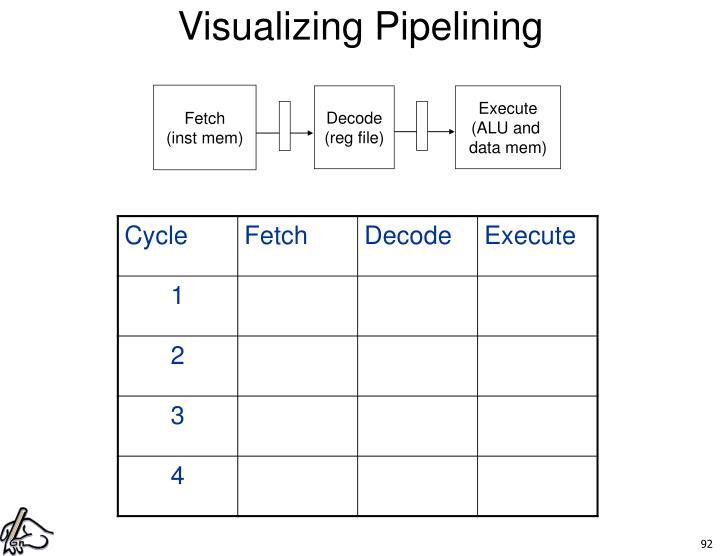 Visualizing Pipelining