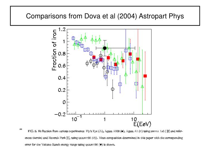 Comparisons from Dova et al (2004) Astropart Phys