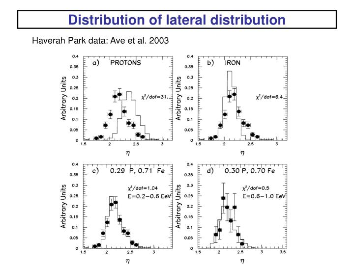 Distribution of lateral distribution