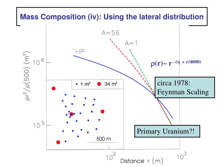 Mass Composition (iv): Using the lateral distribution