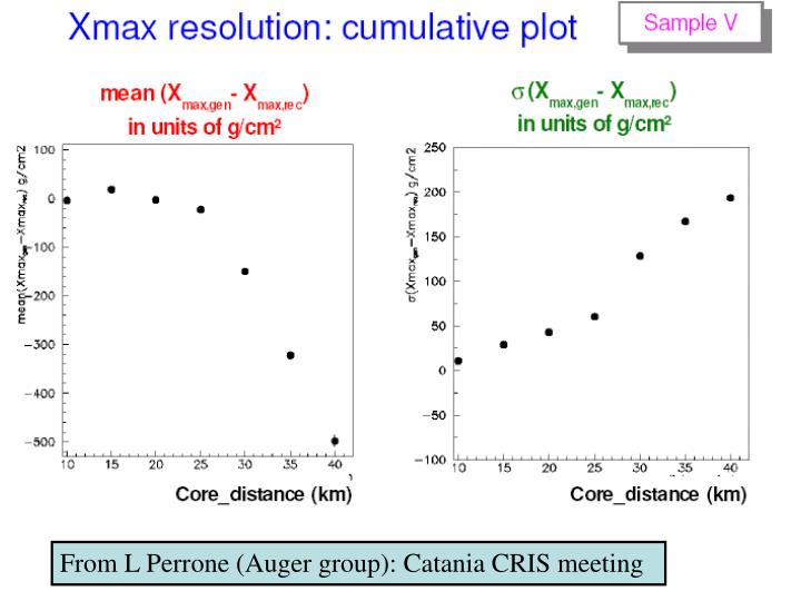 From L Perrone (Auger group): Catania CRIS meeting