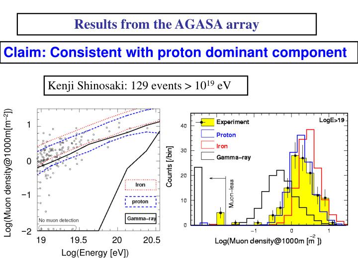 Results from the AGASA array