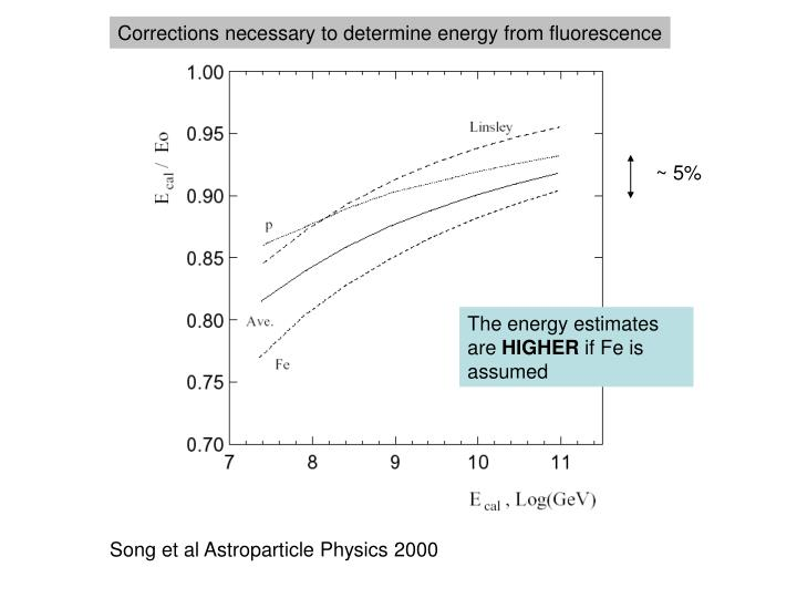 Corrections necessary to determine energy from fluorescence