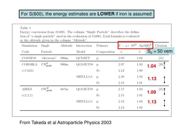 For S(600), the energy estimates are