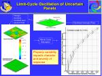 limit cycle oscillation of uncertain panels