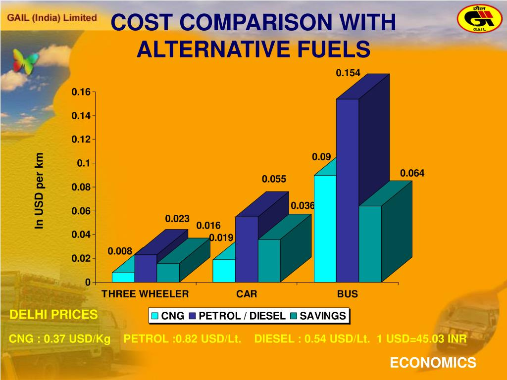 PPT - THE CONTRIBUTION OF NATURAL GAS TOWARDS CLEANER AIR IN INDIA