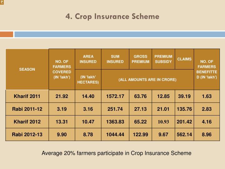 4. Crop Insurance Scheme
