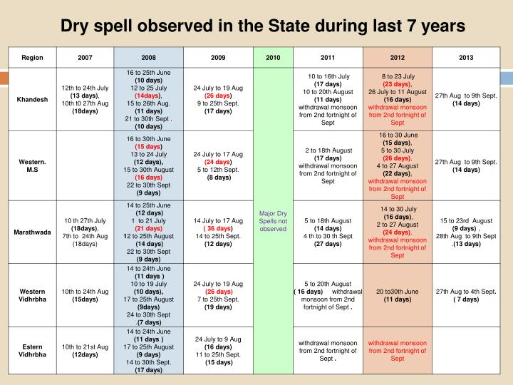 Dry spell observed in the State during last 7 years
