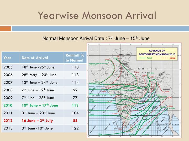 Yearwise monsoon arrival