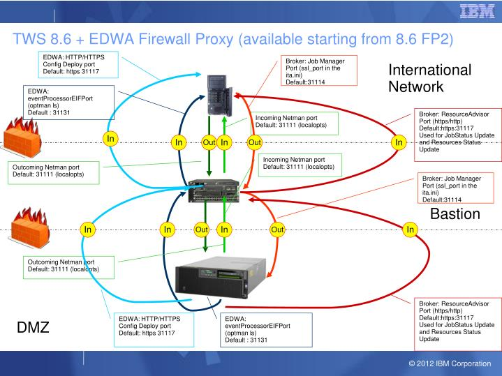 TWS 8.6 + EDWA Firewall Proxy (available starting from 8.6 FP2)