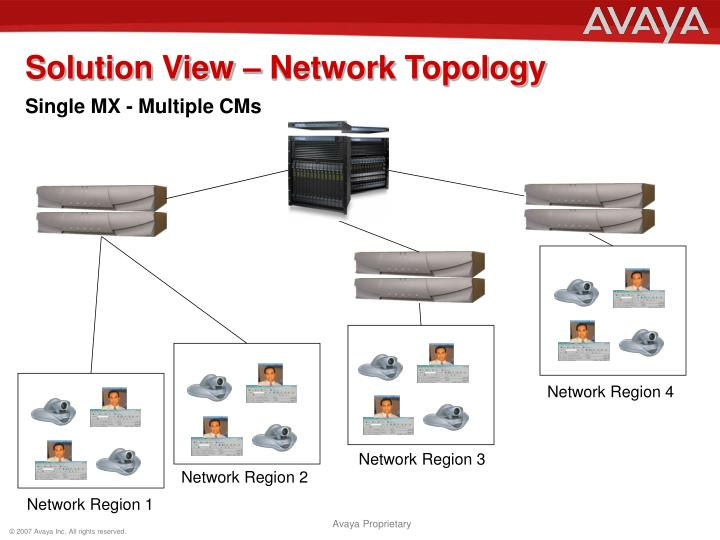 Solution View – Network Topology