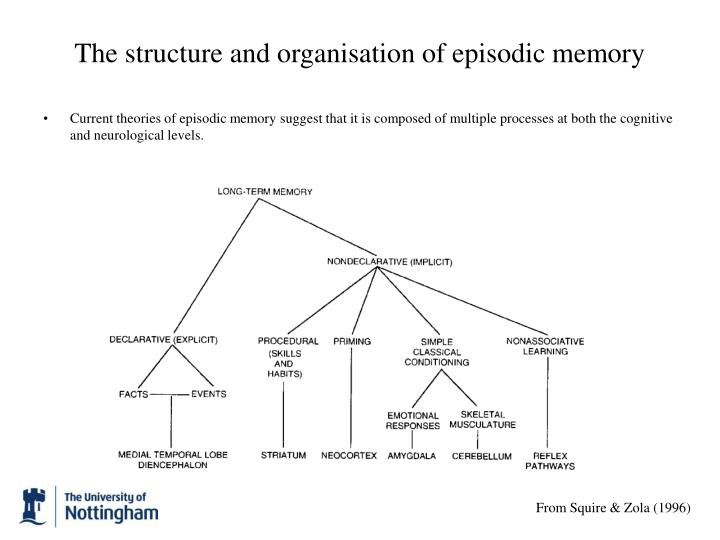 The structure and organisation of episodic memory