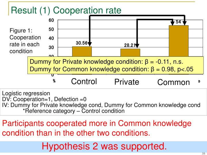 Result (1) Cooperation rate
