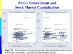 public enforcement and stock market capitalization