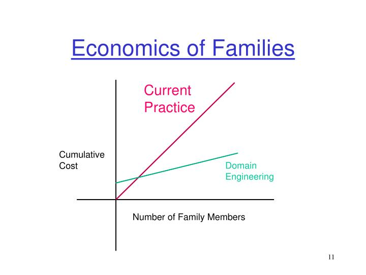 Economics of Families