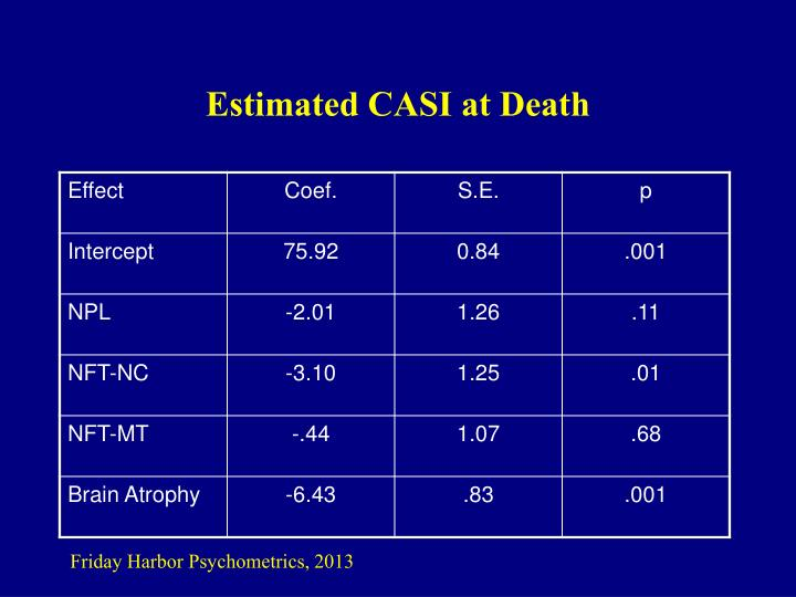 Estimated CASI at Death