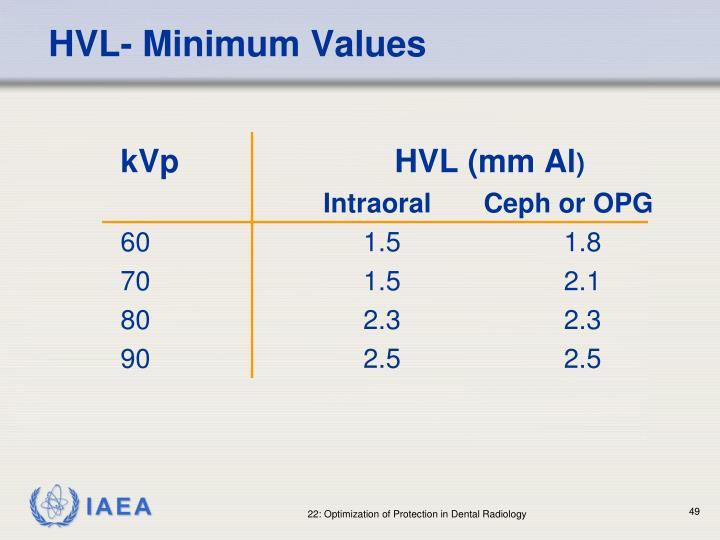 HVL- Minimum Values