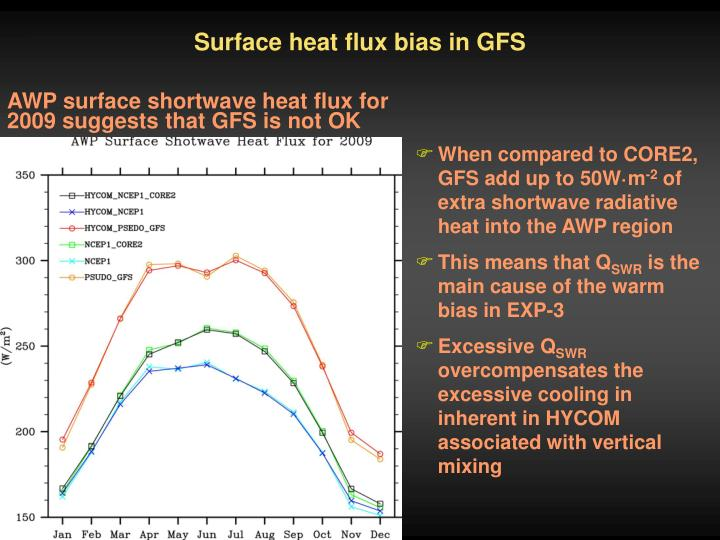 Surface heat flux bias in GFS
