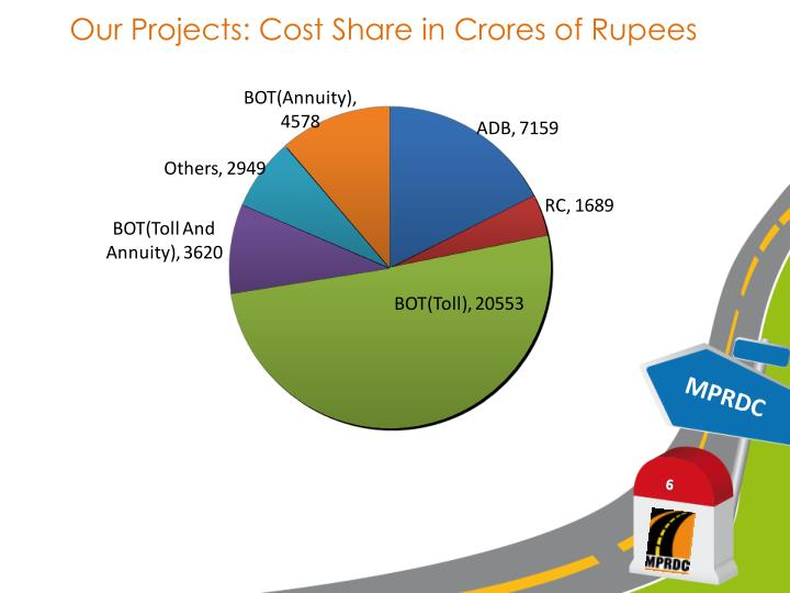 Our Projects: Cost Share in