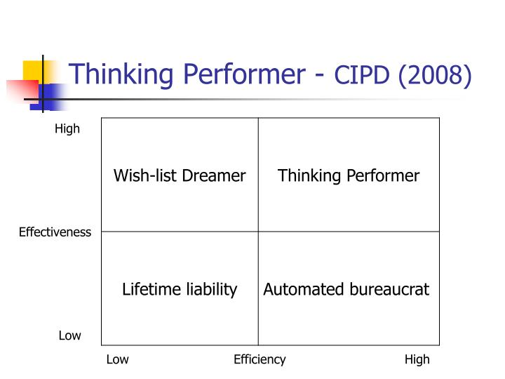 Ppt - The Strategic Contribution Of Hrm Powerpoint Presentation