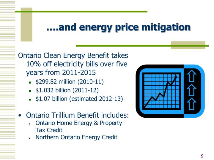 ….and energy price mitigation
