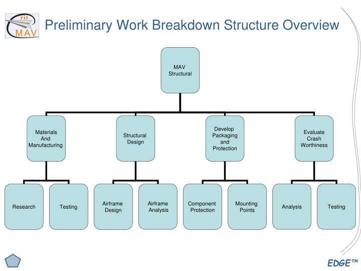 Preliminary Work Breakdown Structure Overview