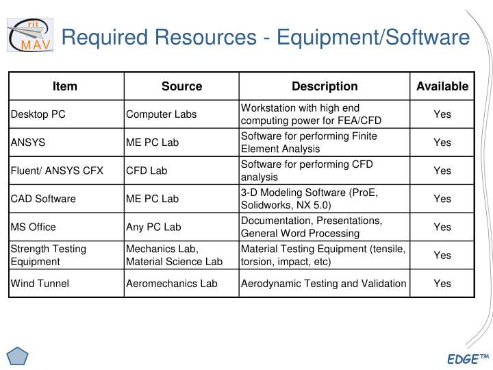 Required Resources - Equipment/Software