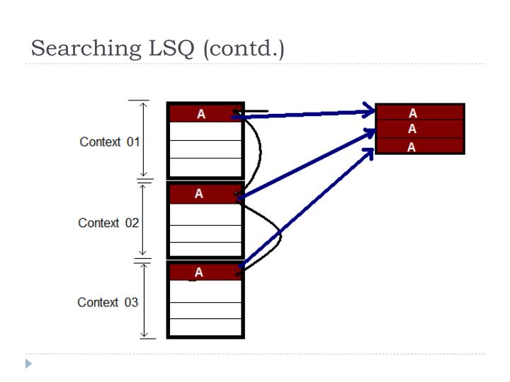 Searching LSQ (contd.)