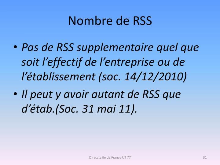 Nombre de RSS