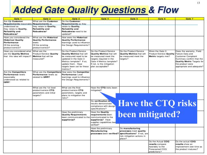 Have the CTQ risks been mitigated?