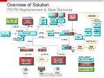 overview of solution pstn replacement new services