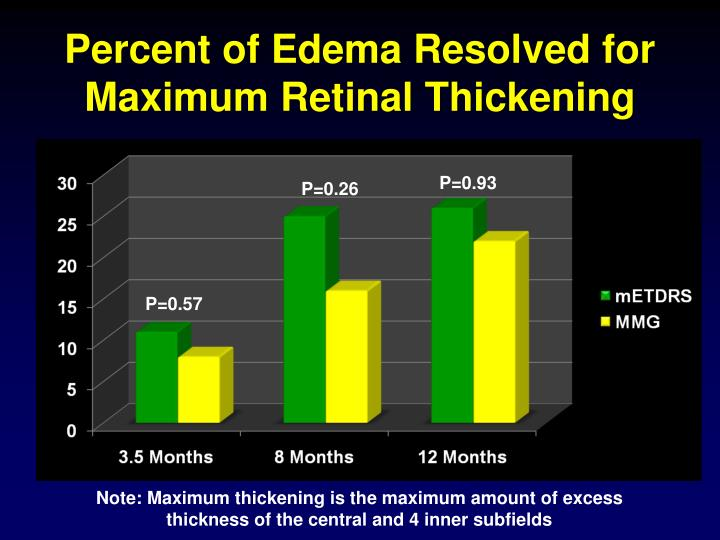 Percent of Edema Resolved for Maximum Retinal Thickening