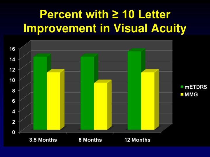 Percent with ≥ 10 Letter Improvement in Visual Acuity