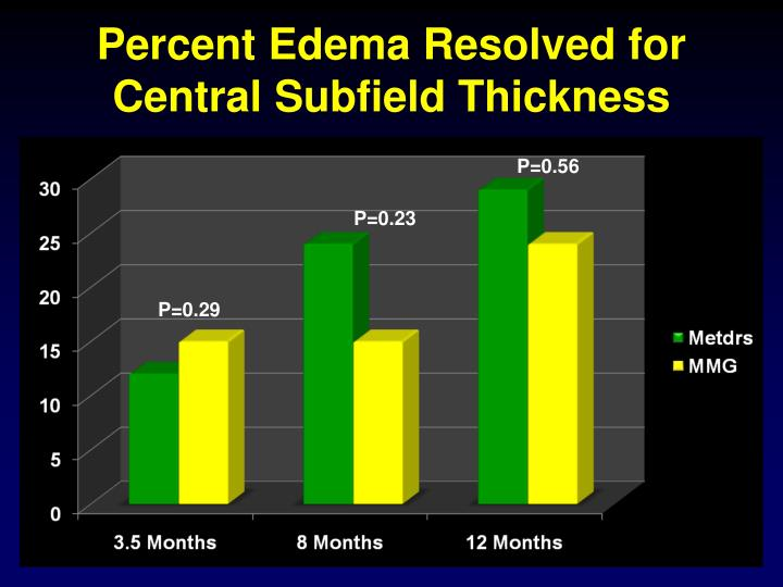 Percent Edema Resolved for Central Subfield Thickness